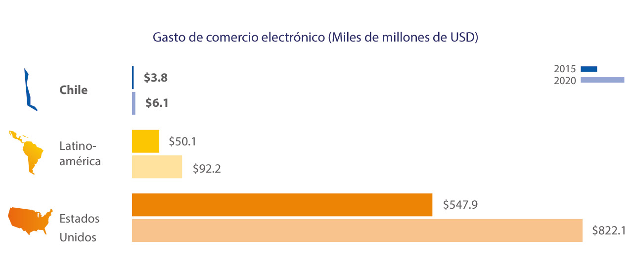 chile-eccomerce-spend-1-1280x554