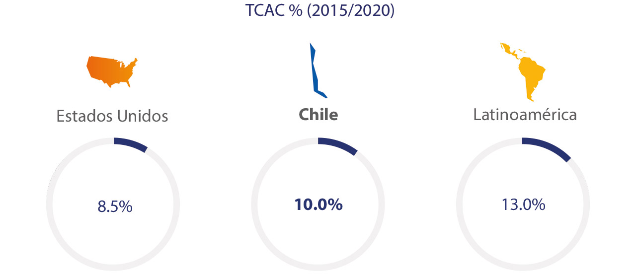 chile-eccomerce-spend-2-1280x554